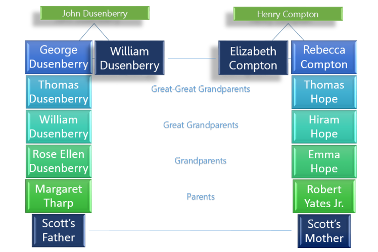 Ancestry Graphic